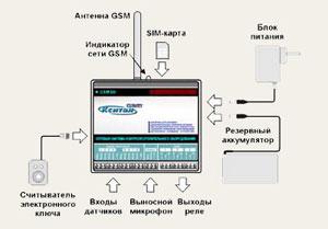 система сигнализации Кситал GSM
