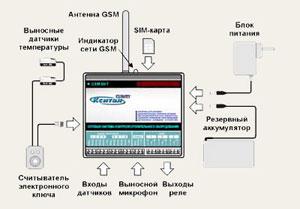Система Кситал GSM-T